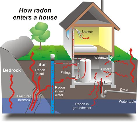 Waterproofing Inside Basement Walls by Residential Radon Advice And Prevention Portail Sant 233