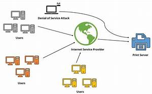 Printer Hacking And Enterprise Data Security Breaches