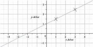 Steigung Einer Quadratischen Funktion Berechnen : ablesen einer linearen funktion ~ Themetempest.com Abrechnung