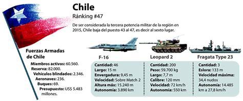 armamento militar chileno 2016 armamento militar chileno
