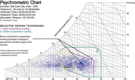 Sample Psychrometric Chart | Hd Wallpapers Psychrometric Chart Example Pdf 3android8wall Gq