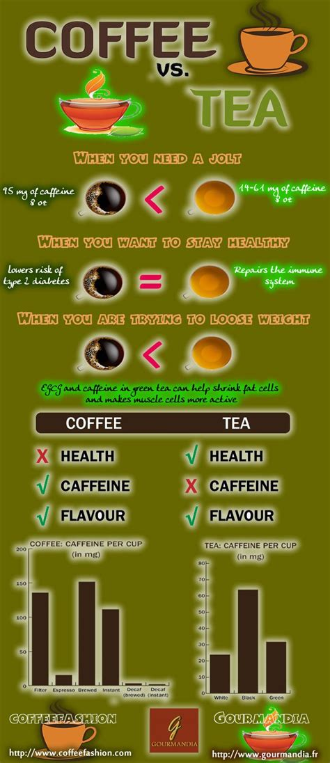 Both coffee and tea contain lots of antioxidants called polyphenols, nutrients that can help to reduce inflammation and repair cellular damage. 17 Best images about Coffee vs. Tea Infographics on Pinterest | The two, I love coffee and Health
