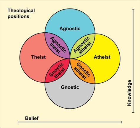 Agnosticism Definition & Types  Studym. Clinical Psychology Masters Programs Nyc. Free Christian Web Hosting Www Best Bank Com. Advanced Etl Processor Dental Email Marketing. Ip Based Home Security System. Stem Cell Biotech Companies Car Racing Gam. Joint Term Life Insurance Quotes. What Is An Environmental Engineer. Integrated Marketing Solutions Inc