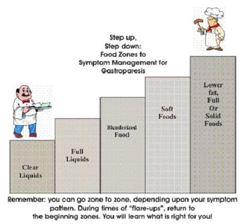 eat idiopathics digestive distress