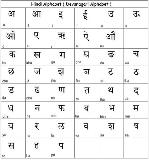 Learn Hindi Alphabet  Learn Hindi Alphabet Letters