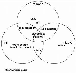 Set Venn Diagram Images