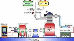Test Engine Diagram The Specification Of Test Engine Is Given In Table