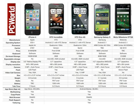 android phone comparison apple iphone 4 vs the rest of the smartphone pack pcworld