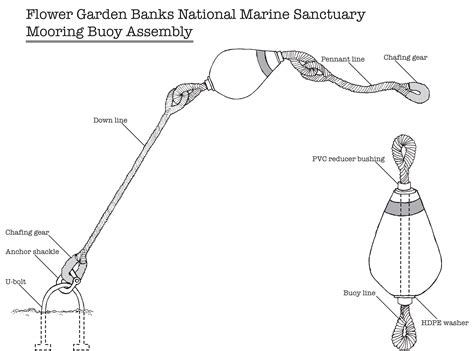 Boat Anchor Float Ball by Flower Garden Banks National Marine Sanctuary Buoy And