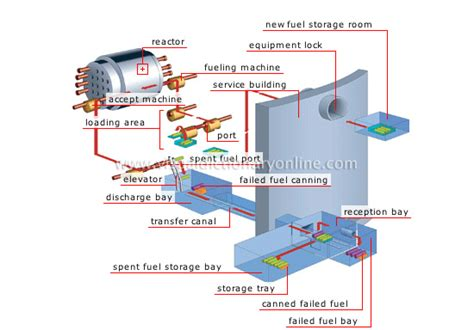 Gas On Deck Dictionary by Energy Nuclear Energy Fuel Handling Sequence Image