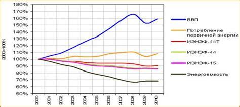 Мировая статистика по потреблению энергии. enerdata