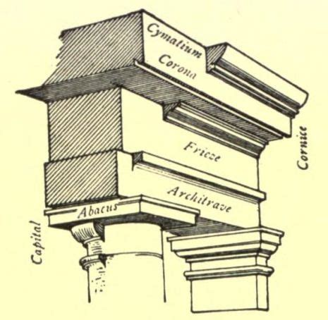 cornice definition taenia cornice entablature terms from temples