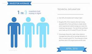 One in three investors lost money in April, says Openfolio