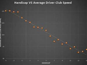 Fitness Friday Your Clubhead Speed Vs Reality