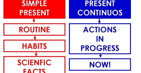Click On Present Simple Vs Present Continuous