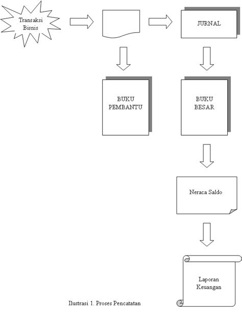 Sistem Informasi Akuntansi: Proses Akuntansi Manual