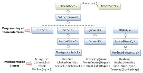 collection framework java programming tutorial