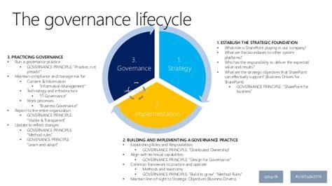 osdk  governance