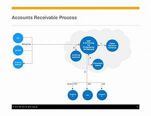cloud based e invoicing With cloud based invoicing
