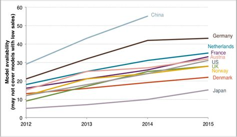 2015 Global electric vehicle trends: Which markets are up ...