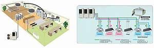 Klima Split Anlage : wartung von k lte klima und l ftungsanlagen mess und regeltechnik ~ Orissabook.com Haus und Dekorationen