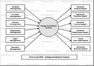 College Enrollment System Dataflow Diagram  Dfd  Freeprojectz