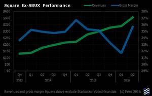 Investors Should Consider Square For A Long-Term FinTech ...