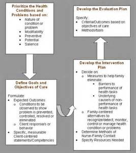 Nursing Process Care Plan Example