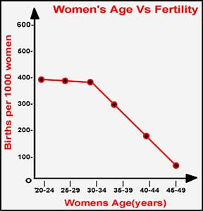 Why your fertility beliefs may be wrong | Stuff.co.nz