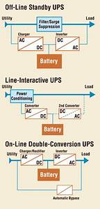 Selecting The Right Ups For The Job
