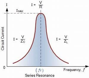 Series Resonance in a Series RLC Resonant Circuit