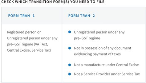 transition of old input credits to gst regime taxofindia