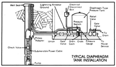 Monticello Pump Service Inc Manassas Angies List