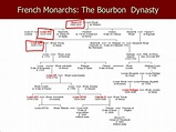 PPT - French Monarchs: The Bourbon Dynasty PowerPoint ...
