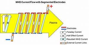 Magnetohydrodynamic Mhd Electricity Generation