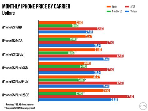 iphone 6 upgrade cost 2 years on verizon at t apple s iphone upgrade program vs the big four carriers