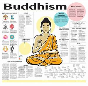 Buddhism Raw Ayurveda