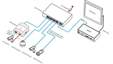 Nvr Wiring Diagram by How To Connect Ip Poe And Nvr