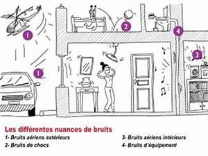 Comment Atténuer Le Bruit Des Voitures : confort acoustique quelles solutions en r novation solutions ~ Medecine-chirurgie-esthetiques.com Avis de Voitures