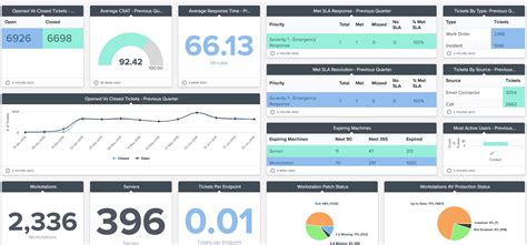 dashboard   month quarterly business review