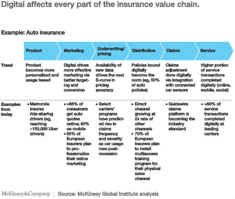 digital marketing caign digital strategy a reality in insurance mckinsey