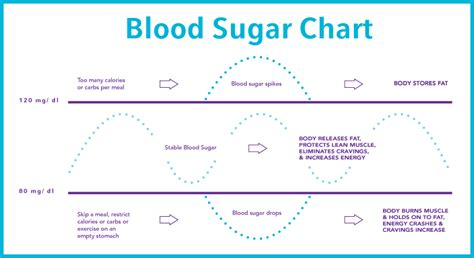 blood sugar chart athlete lab