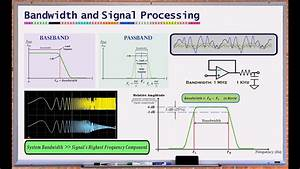 What Is Bandwidth   Bandwidth And Signal Processing