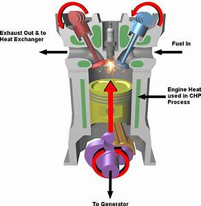 Internal Combustion Engine Chp Generators