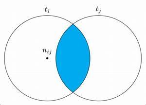 Drawing Venn Diagrams - Tex