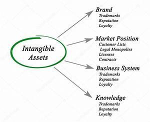 Diagram Of Intangible Assets  U2014 Stock Photo  U00a9 Vaeenma  94788436
