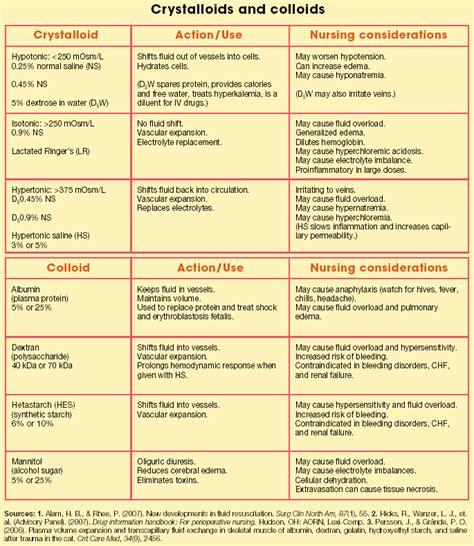 Iv Fluids Types Chart