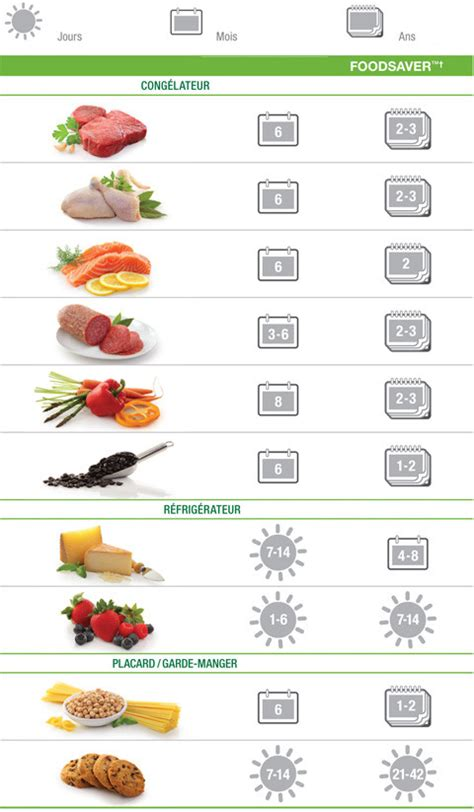 darty de cuisine comment conserver les aliments plus longtemps darty vous