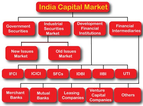 Recent Reforms in Financial Sector, Indian Financial ...