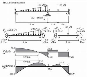 Shear And Moment Diagram Of Beam With Internal Hinge